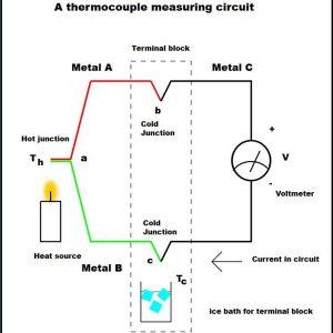 نمودار عملکرد ترموکوپل